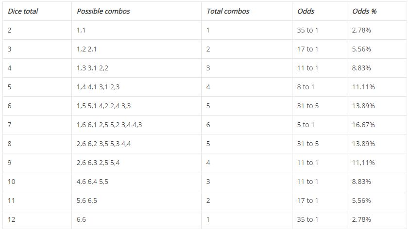 table of craps odds
