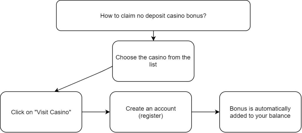 Here you can see in steps how to claim no deposit casino bonus
