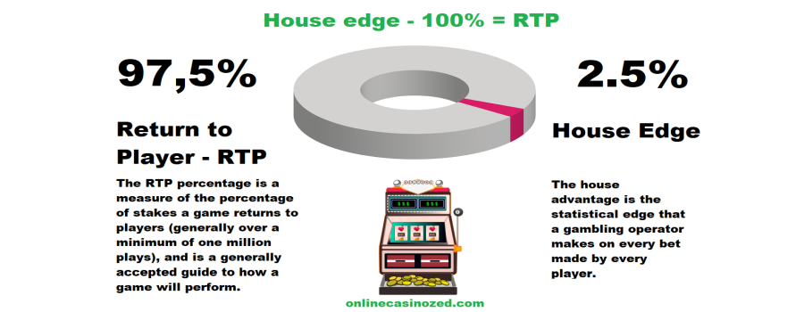 Here you can see instructions on how to calculate RTP on certain casino games.