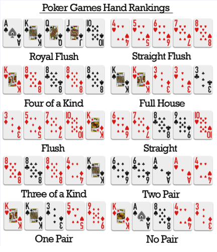 Poker game hand rankings.