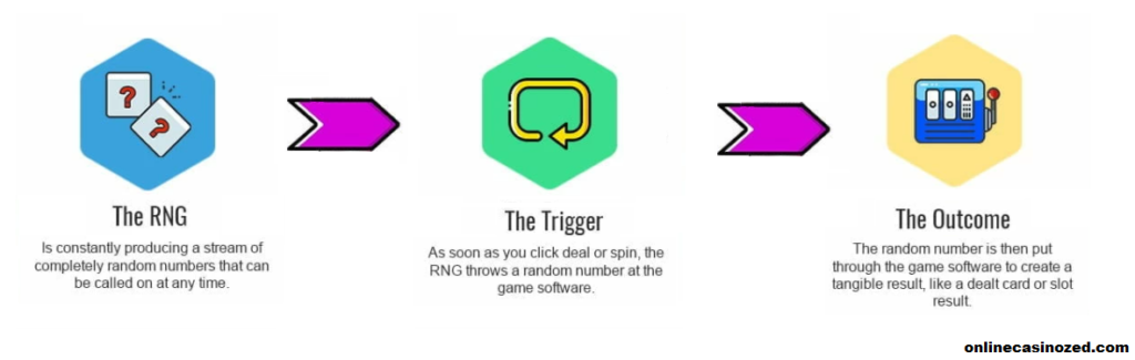 Here you can see in infograph how acctually RNG works and online casino games.