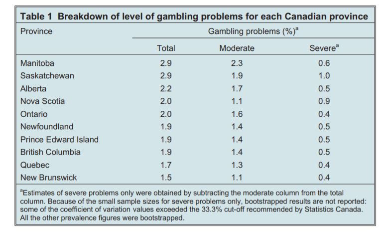 image shows gambling problems percentages for each canadian province.